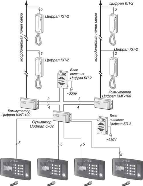 Схема подключение кмг